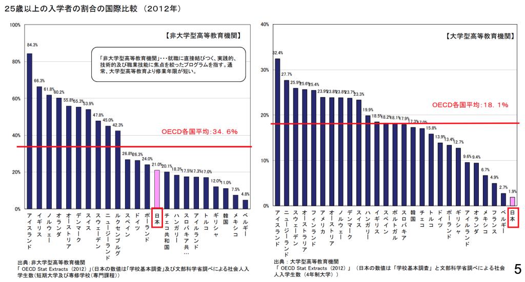 25歳以上の大学生の割合の国際比較