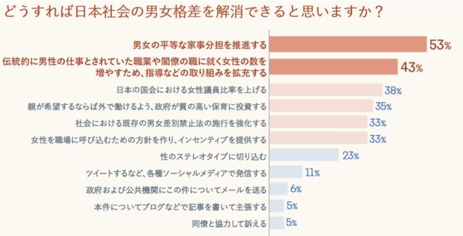 日本女性の仕事と生活に対する意識調査