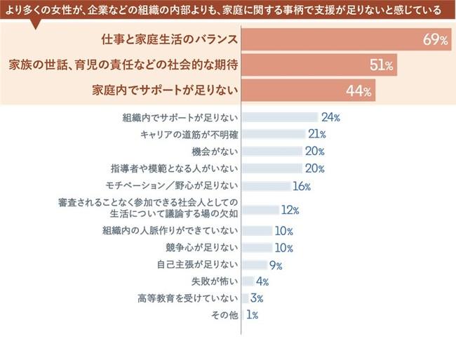 日本女性の仕事と生活に関する意識調査
