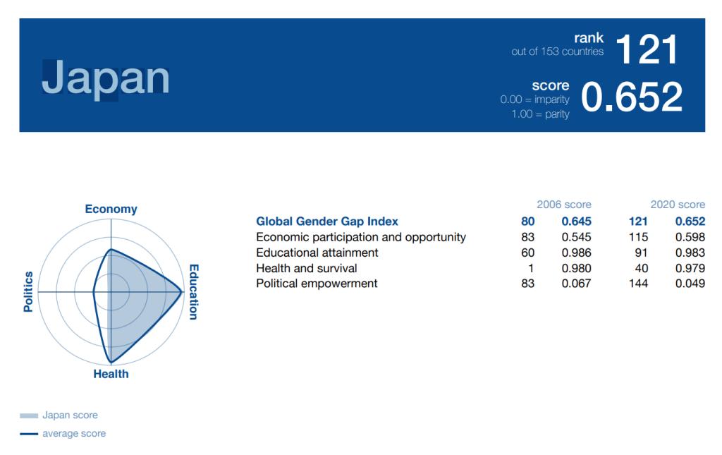 The Global Gender Gap Report 2020