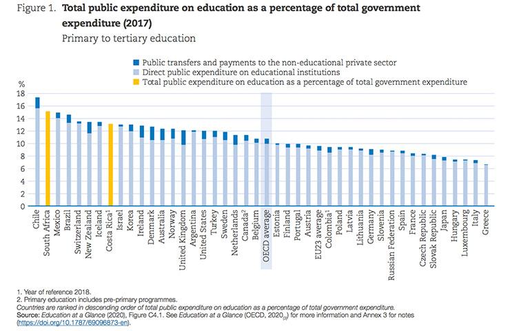 初等教育から高等教育までの教育に関する公的支出総額の比率