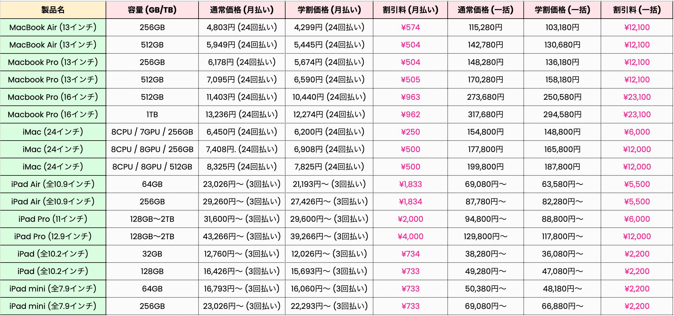 Apple製品学割価格一覧表